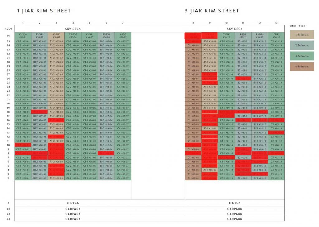 riviere-condo-jiak-kim-street-balance-unit-chart-fraser-property